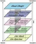 user exterience layers